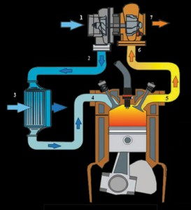 prinsip kerja turbocharger